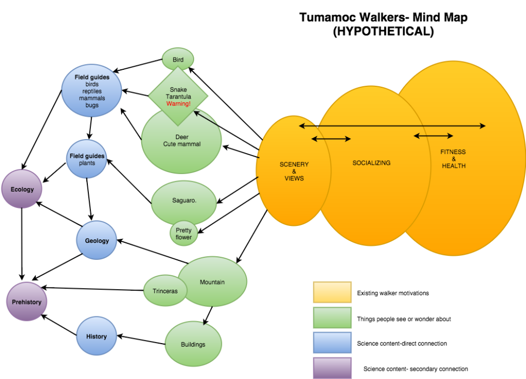 Tumamoc walkers_mind-map2