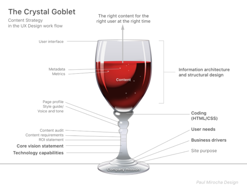 Content strategy diagram - the crystal goblet, after beatrice warde