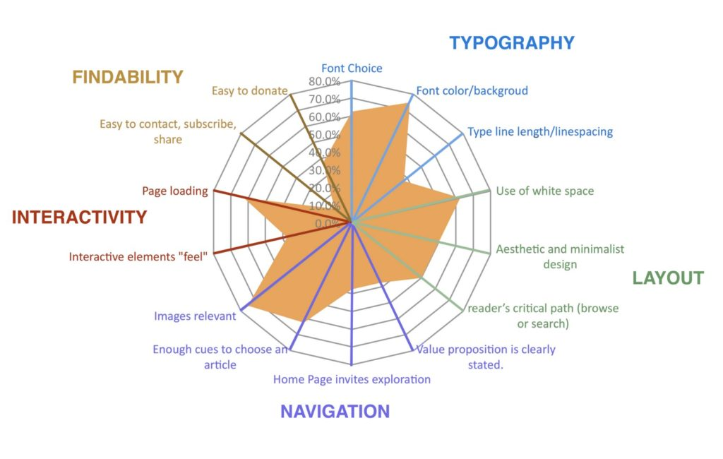 A radar chart of the expert review, showing categories and detail questions asked.