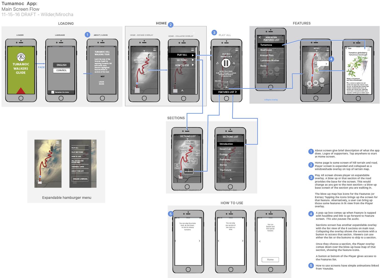 screen flow diagram for mobile app