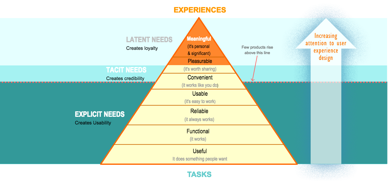 The hierarchy of needs for user-centered-design