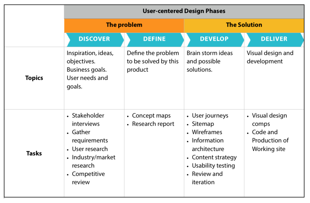 Chart of Paul's user-centered design stages