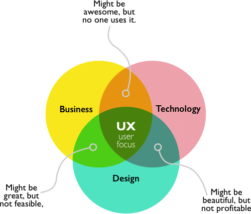 UX venn diagram
