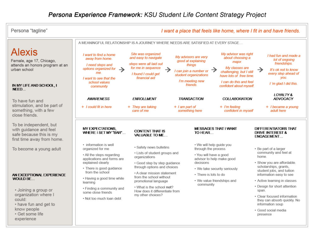 persona experience framework for Kent State University students-Alexis
